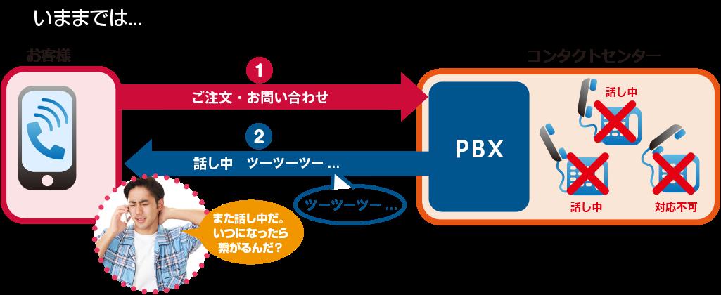 Before あふれ呼対策.app for コンタクトセンター を使う前のイメージ(PBX転送の場合)