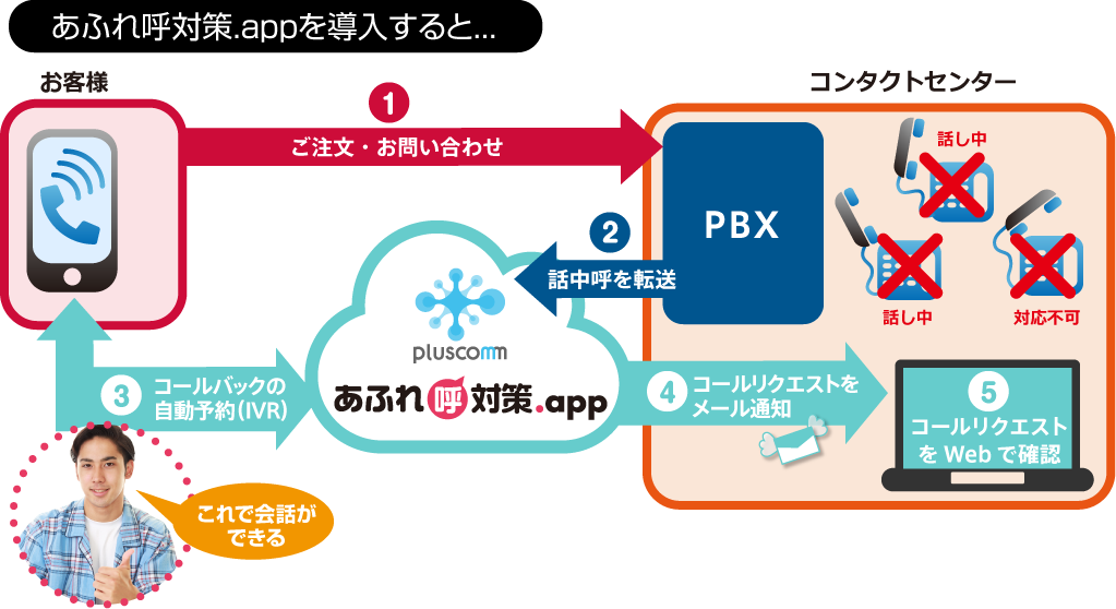 After あふれ呼対策.app for コンタクトセンター の導入イメージ(PBX転送の場合)