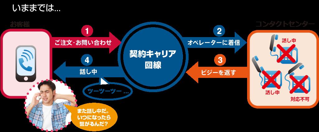 Before あふれ呼対策.app for コンタクトセンター を使う前のイメージ(キャリア転送の場合)