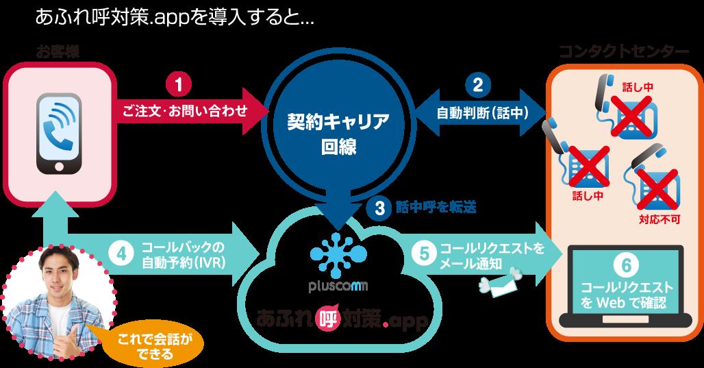After あふれ呼対策.app for コンタクトセンターの導入イメージ(キャリア転送の場合)