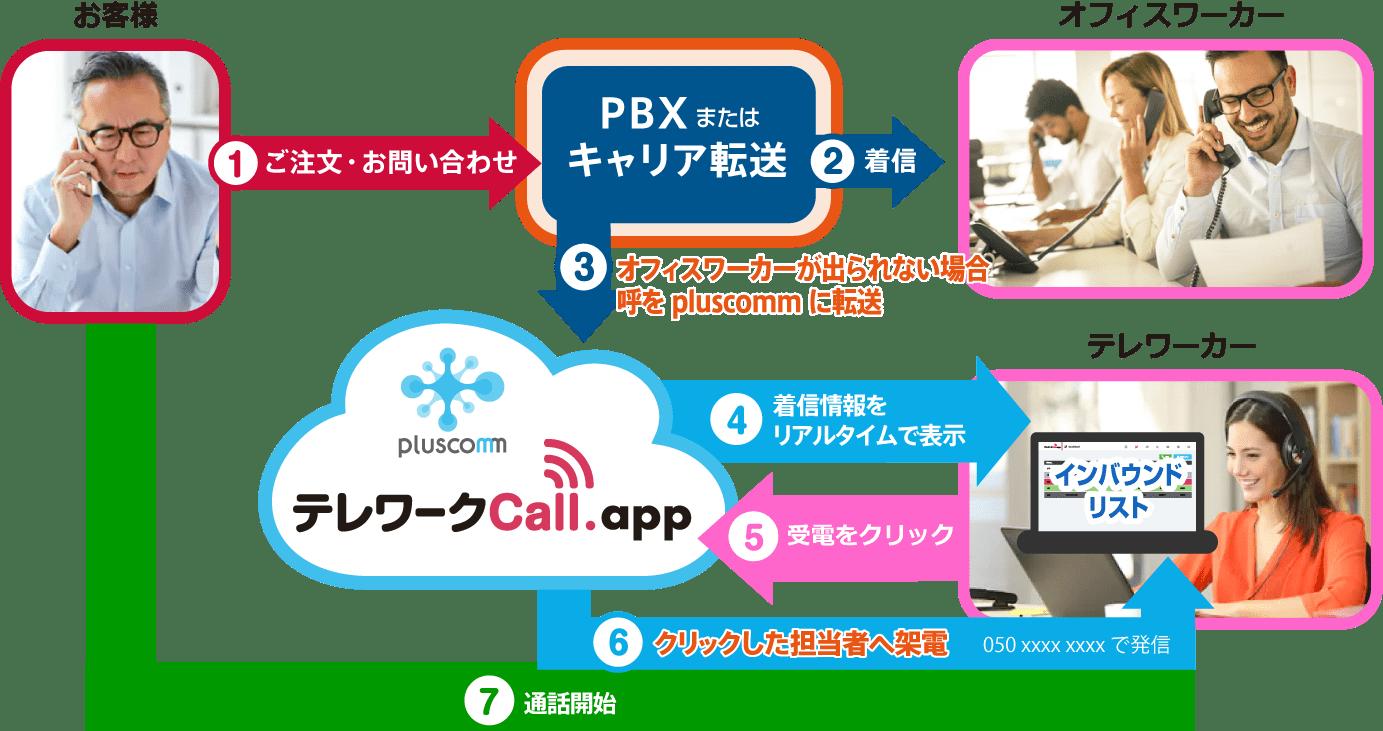 テレワークCall.app 運用イメージ図(テレワークまたはオフィスで受電する場合)